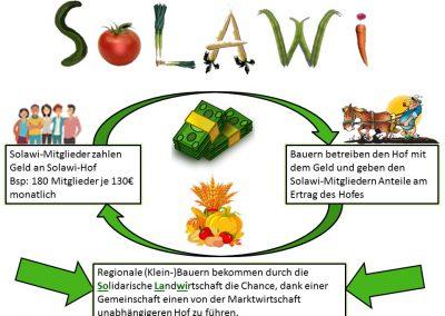 Schüler-Plakat, Solawi, Markushof